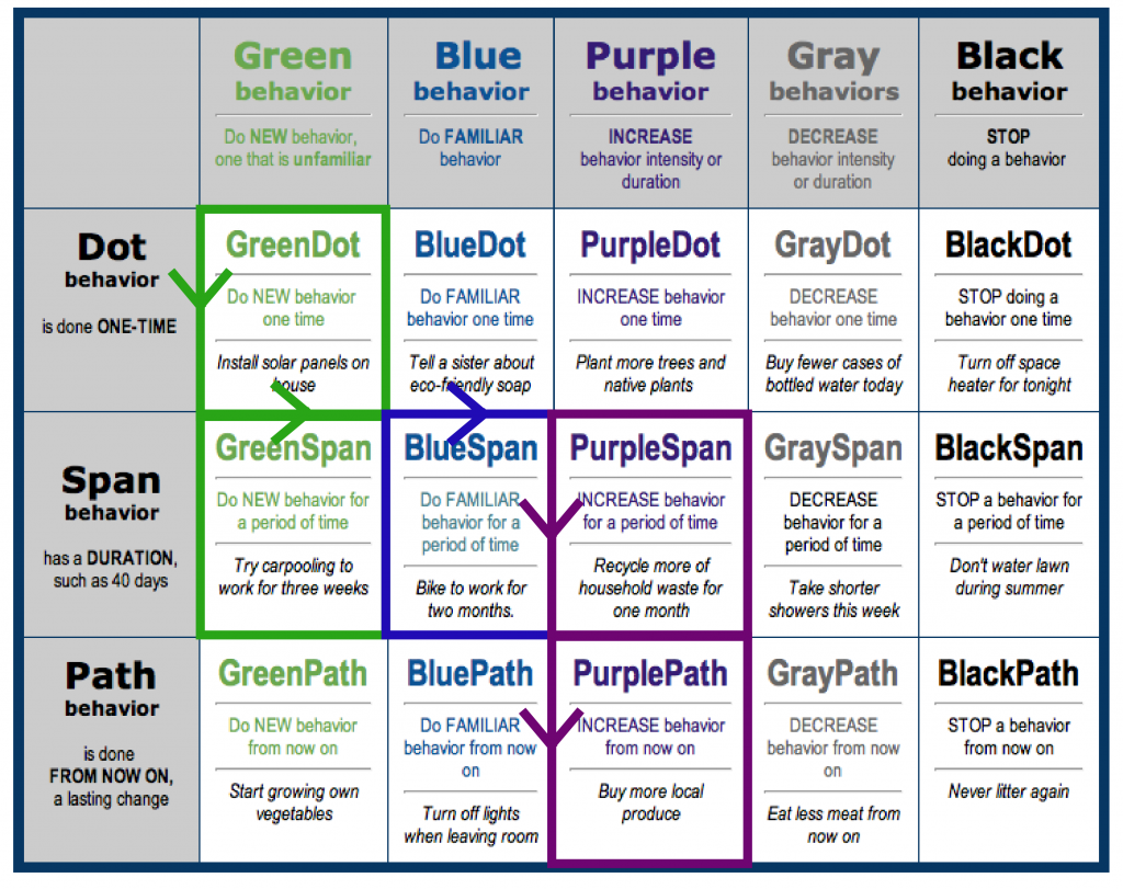 Personal_Change_Path_Behavior_Grid